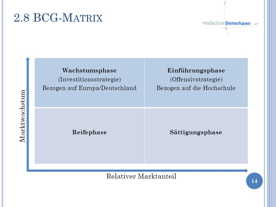 2.8 BCG-Matrix Marktwachstum Relativer Marktanteil Wachstumsphase