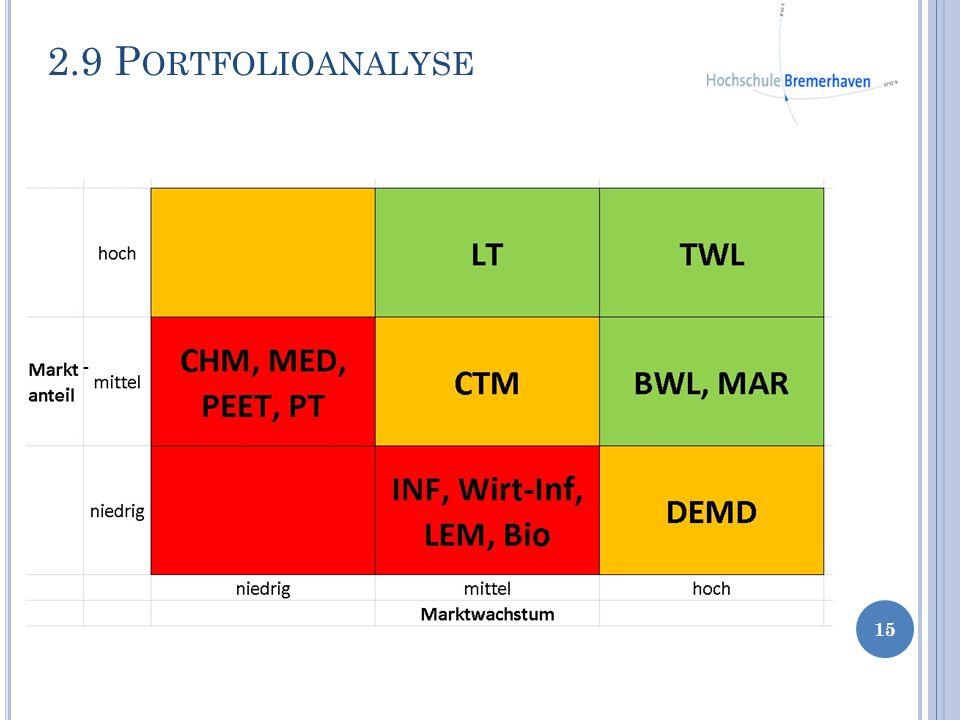 2.9 Portfolioanalyse -
