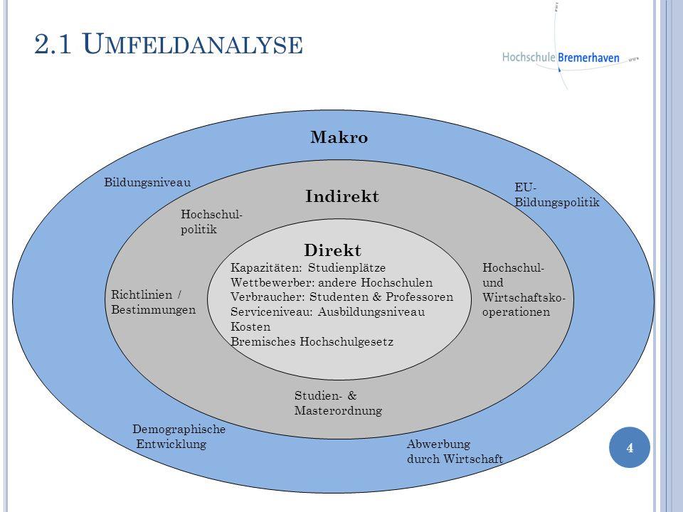 2.1 Umfeldanalyse Makro Indirekt Direkt Bildungsniveau EU-