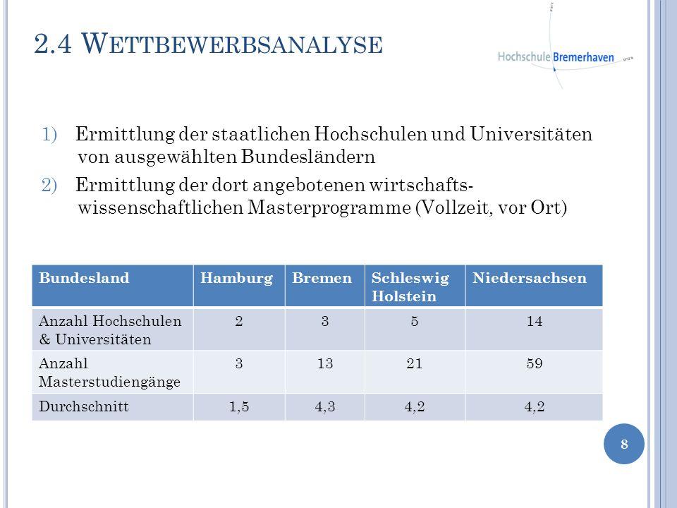 2.4 Wettbewerbsanalyse Ermittlung der staatlichen Hochschulen und Universitäten von ausgewählten Bundesländern.