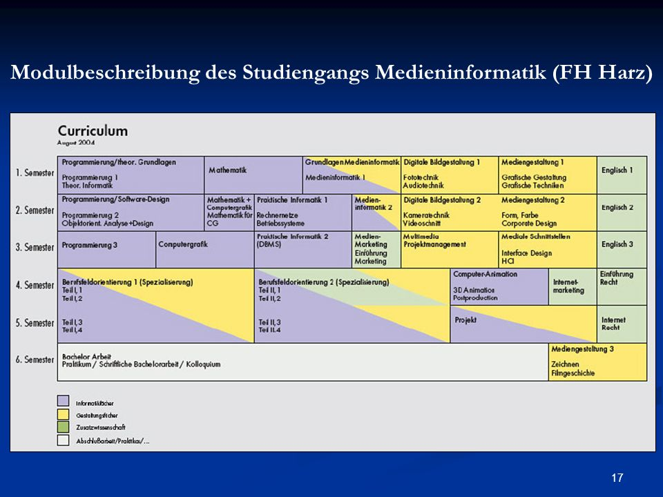 Modulbeschreibung des Studiengangs Medieninformatik (FH Harz)