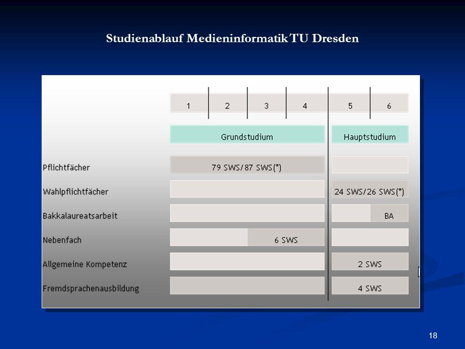 Studienablauf Medieninformatik TU Dresden