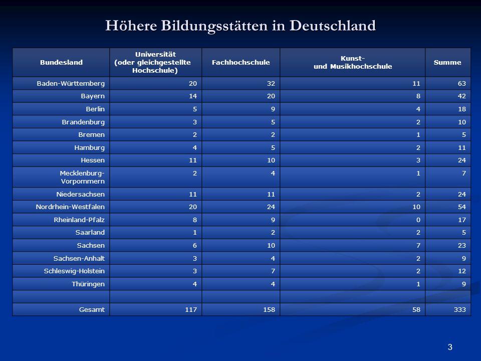 Höhere Bildungsstätten in Deutschland