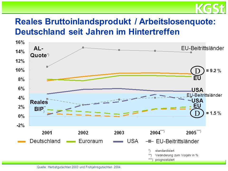 Reales Bruttoinlandsprodukt / Arbeitslosenquote: Deutschland seit Jahren im Hintertreffen