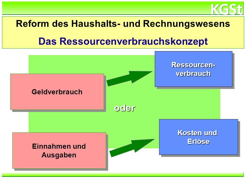 Das Ressourcenverbrauchskonzept