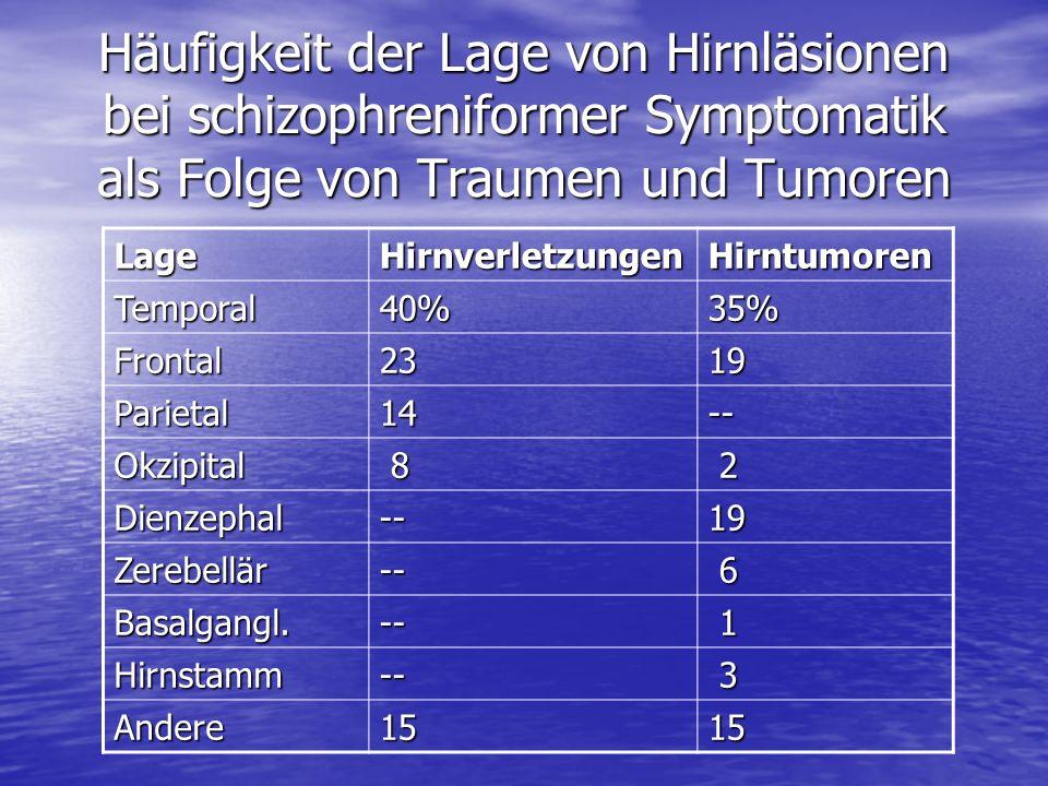 Häufigkeit der Lage von Hirnläsionen bei schizophreniformer Symptomatik als Folge von Traumen und Tumoren