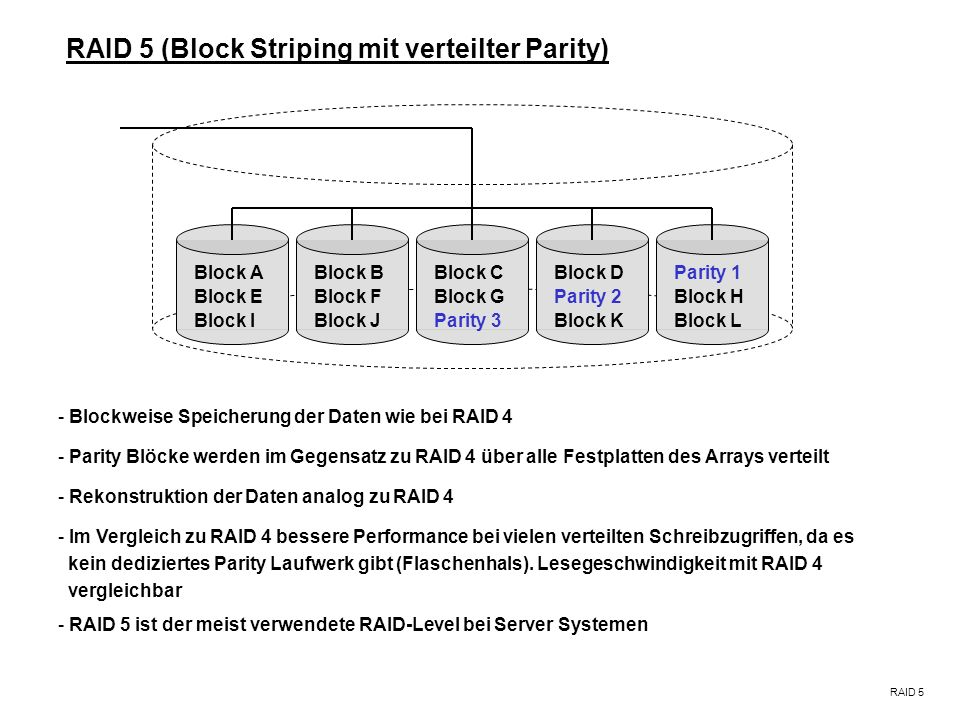RAID 5 (Block Striping mit verteilter Parity)