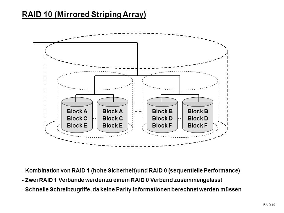 RAID 10 (Mirrored Striping Array)