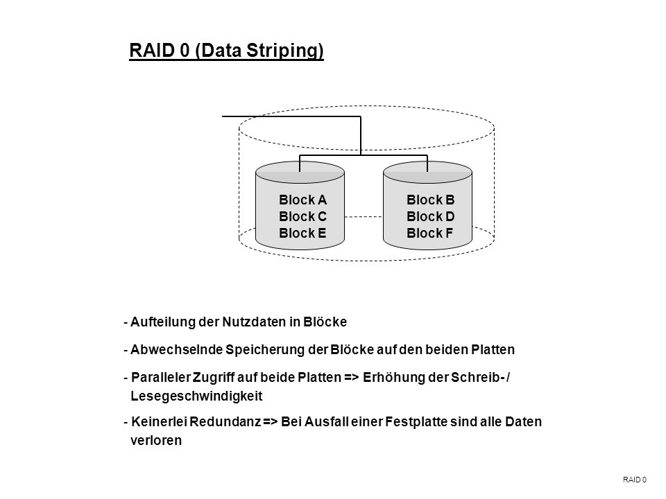 RAID 0 (Data Striping) Block A Block B Block C Block D Block E Block F