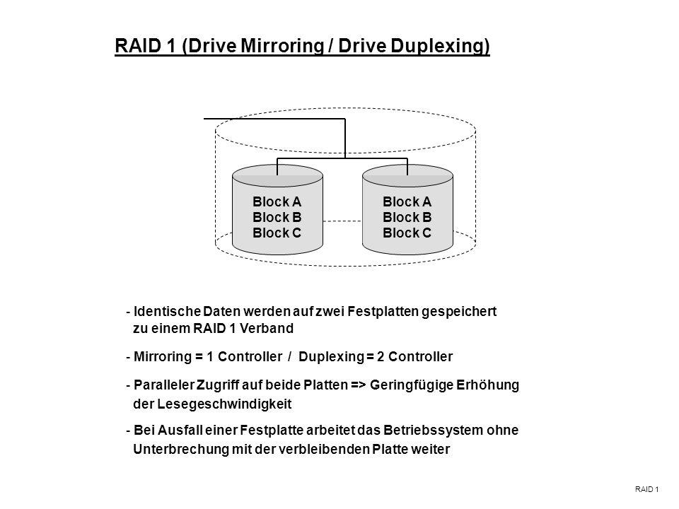 RAID 1 (Drive Mirroring / Drive Duplexing)