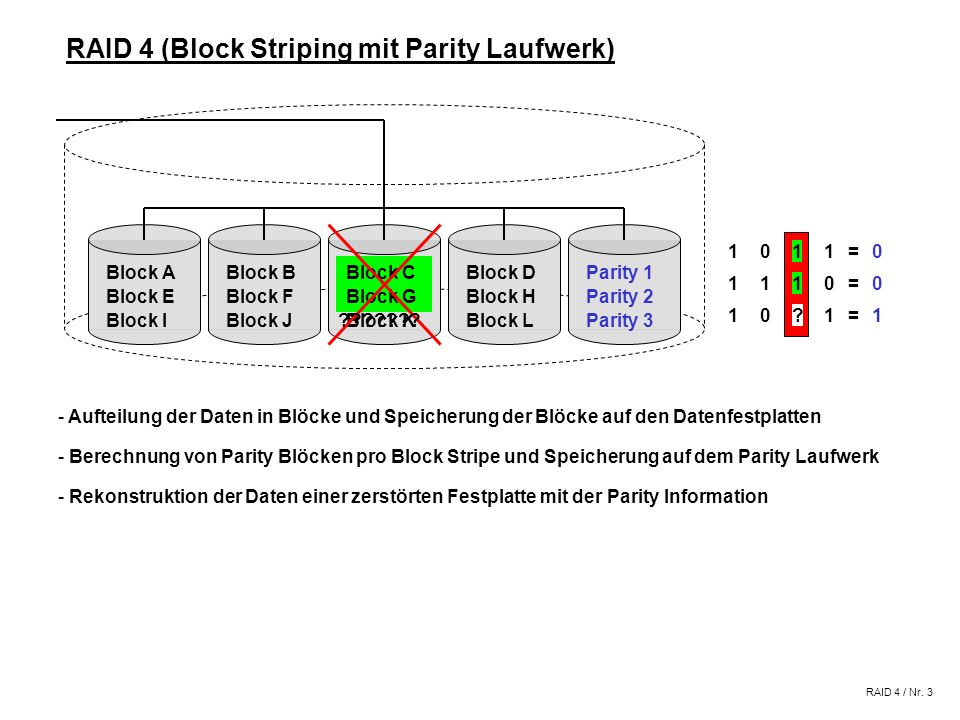 RAID 4 (Block Striping mit Parity Laufwerk)