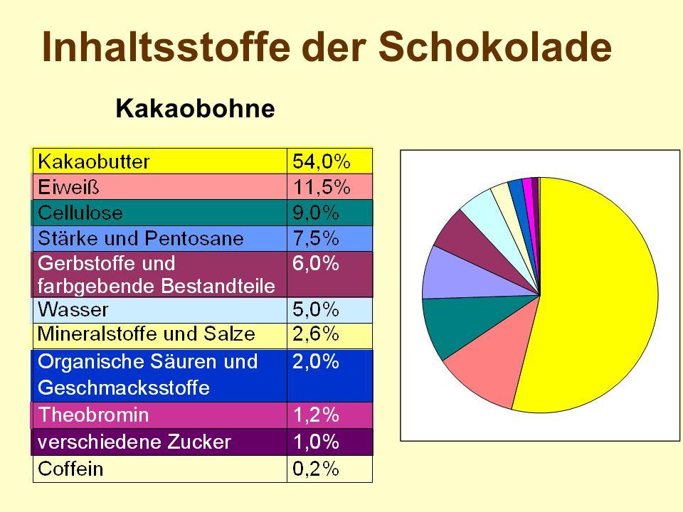 Inhaltsstoffe der Schokolade