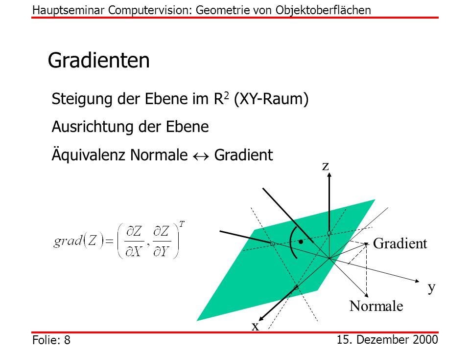 Gradienten Steigung der Ebene im R2 (XY-Raum) Ausrichtung der Ebene