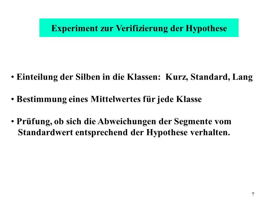 Experiment zur Verifizierung der Hypothese
