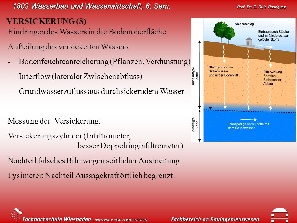 VERSICKERUNG (S)Eindringen des Wassers in die Bodenoberfläche. Aufteilung des versickerten Wassers.