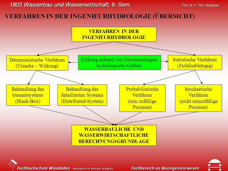 VERFAHREN IN DER INGENIEURHYDROLOGIE (ÜBERSICHT)