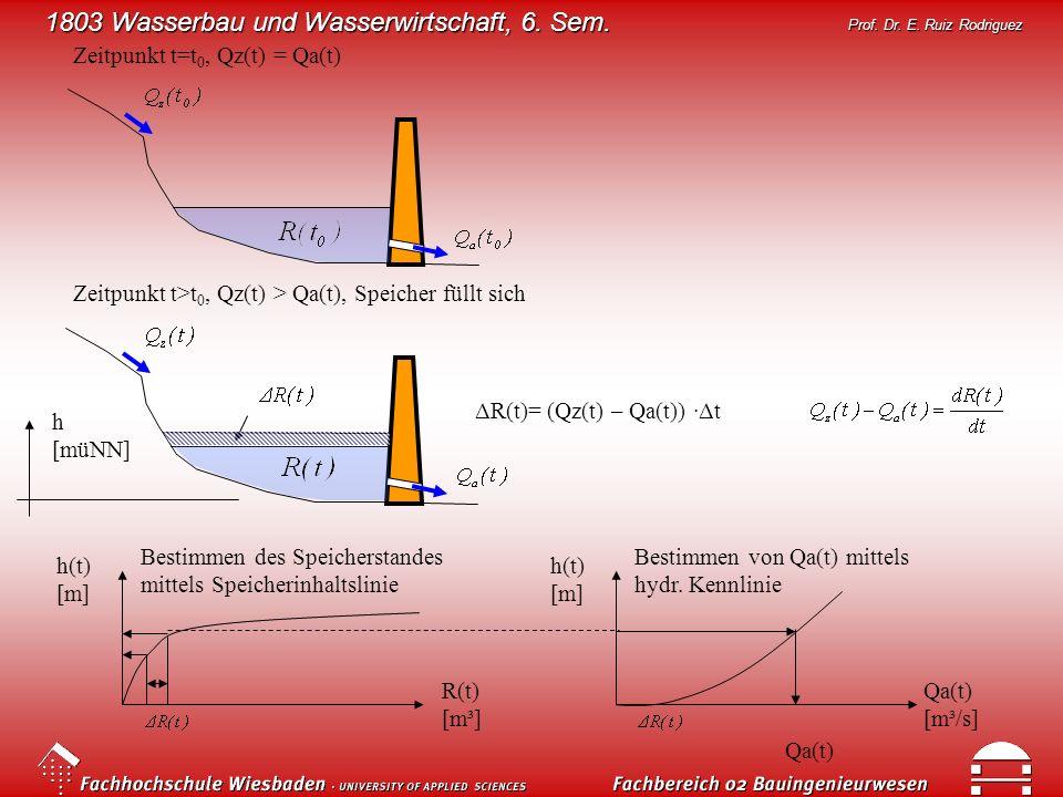 Zeitpunkt t=t0, Qz(t) = Qa(t)