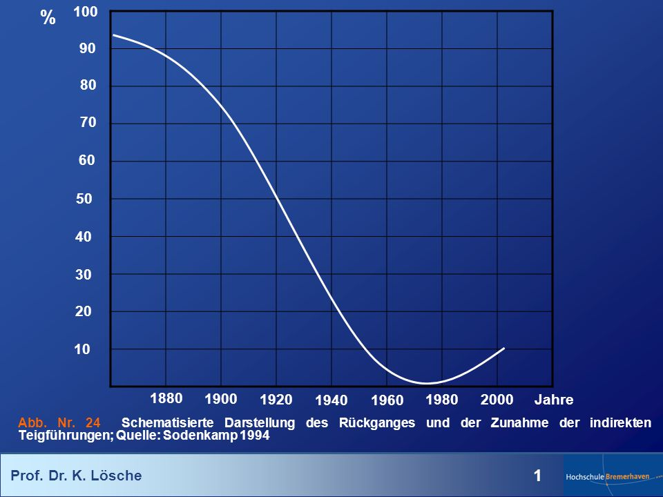 % 100. 90. 80. 70. 60. 50. 40. 30. 20. 10. Jahre. 1880. 1900. 1920. 1940. 1960. 1980.