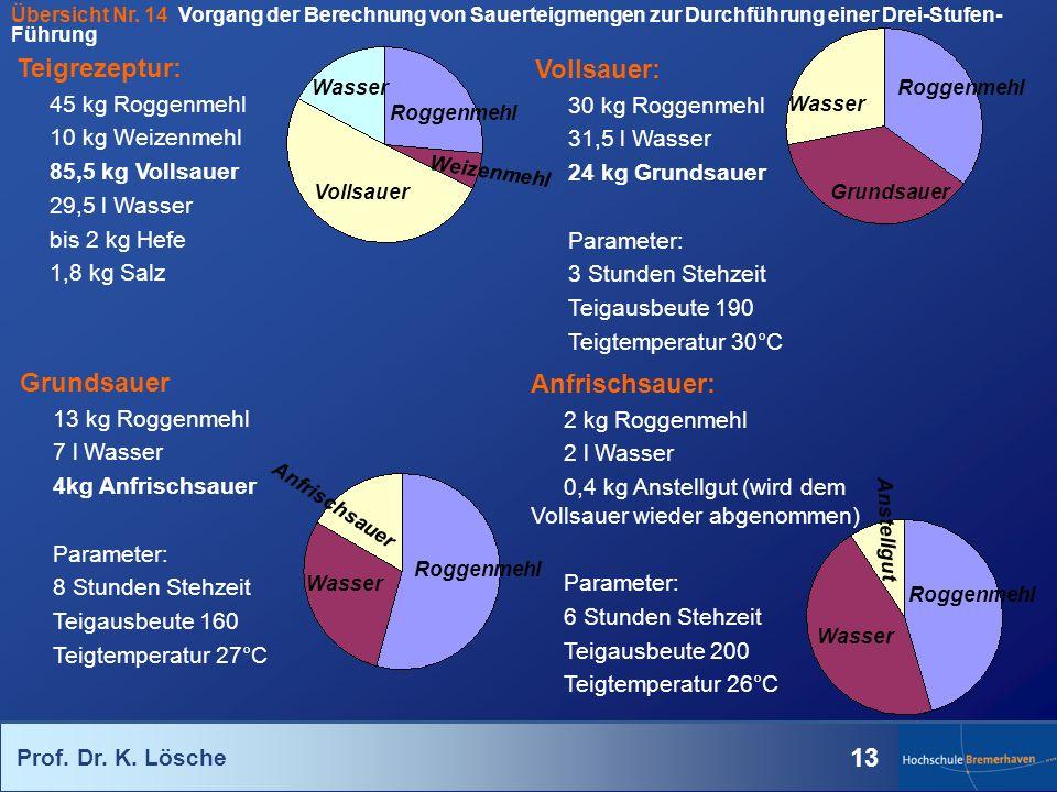Teigrezeptur: Vollsauer: Grundsauer Anfrischsauer: 45 kg Roggenmehl