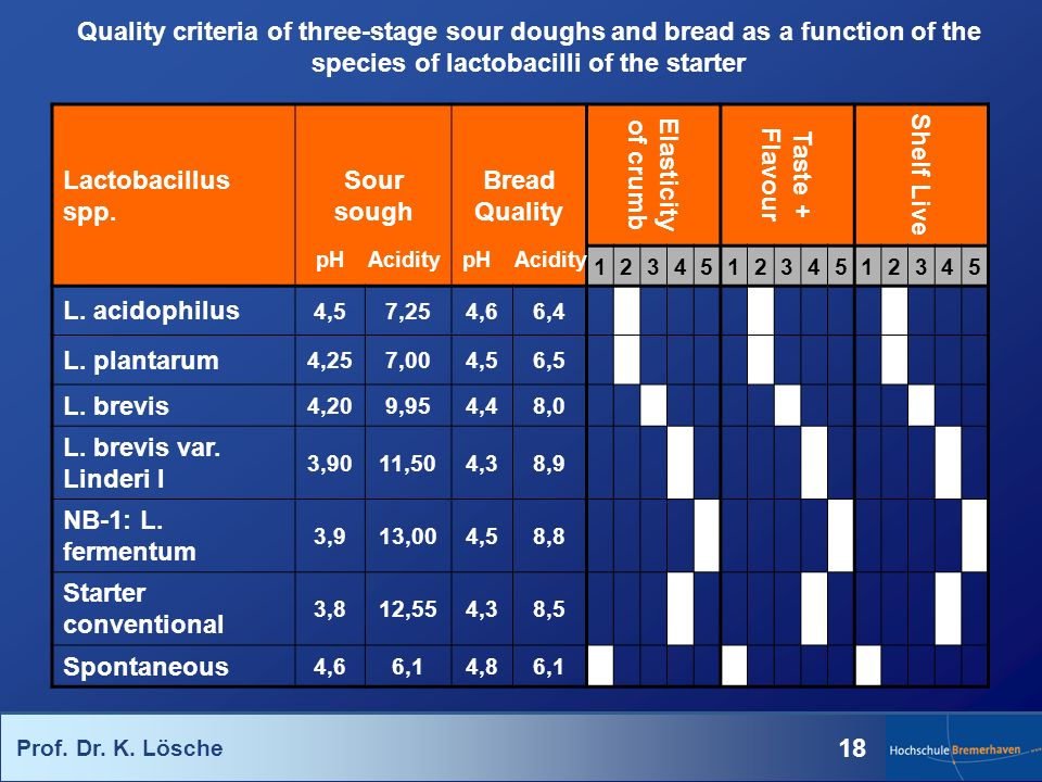 Quality criteria of three-stage sour doughs and bread as a function of the species of lactobacilli of the starter