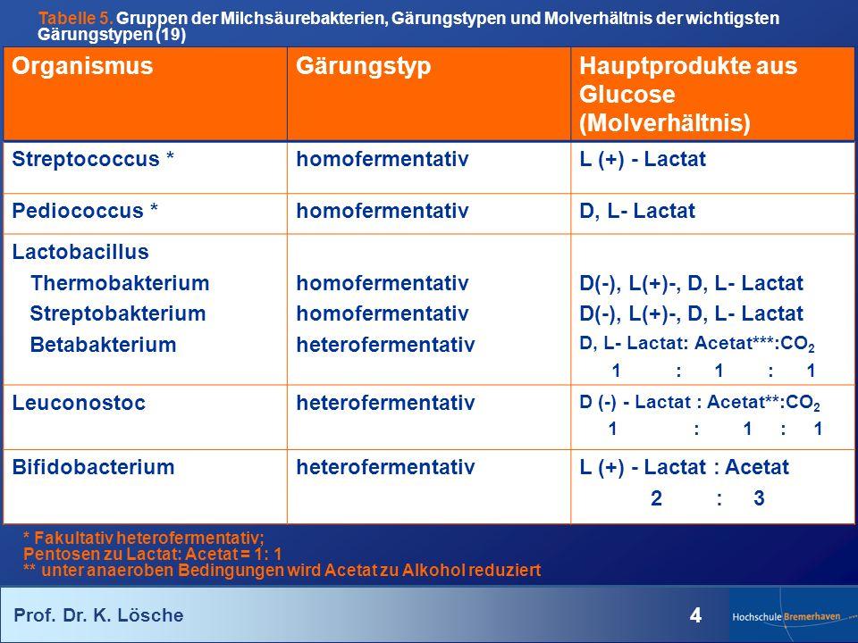 Hauptprodukte aus Glucose (Molverhältnis)