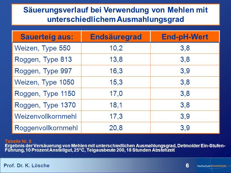 Säuerungsverlauf bei Verwendung von Mehlen mit unterschiedlichem Ausmahlungsgrad
