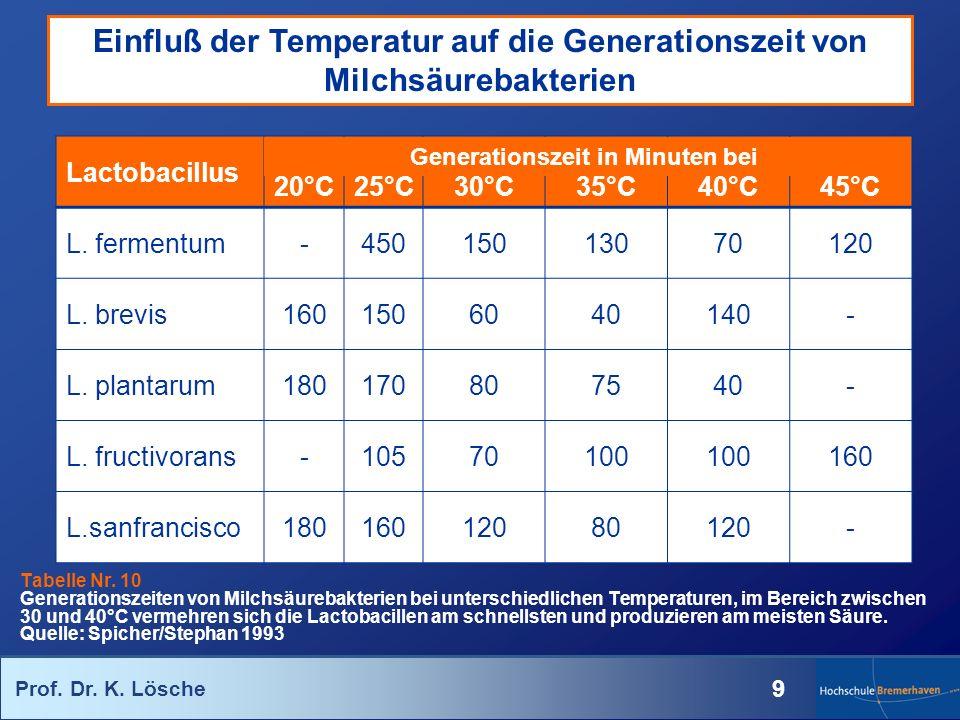 Einfluß der Temperatur auf die Generationszeit von Milchsäurebakterien