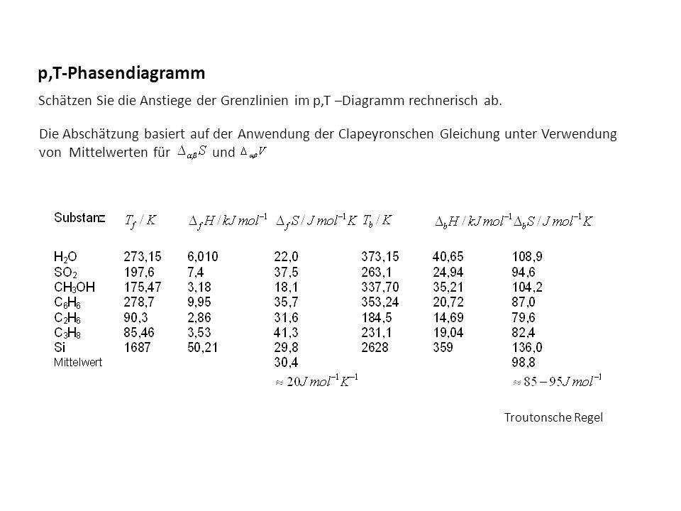 p,T-Phasendiagramm Schätzen Sie die Anstiege der Grenzlinien im p,T –Diagramm rechnerisch ab.