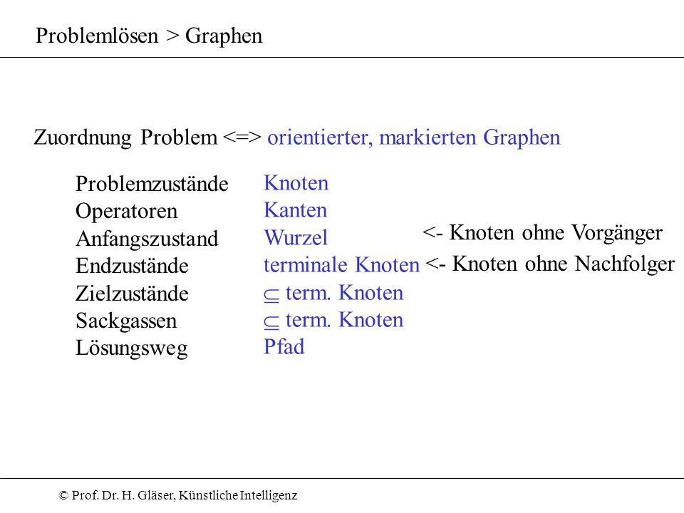 Problemlösen > Graphen