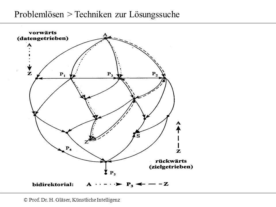 Problemlösen > Techniken zur Lösungssuche