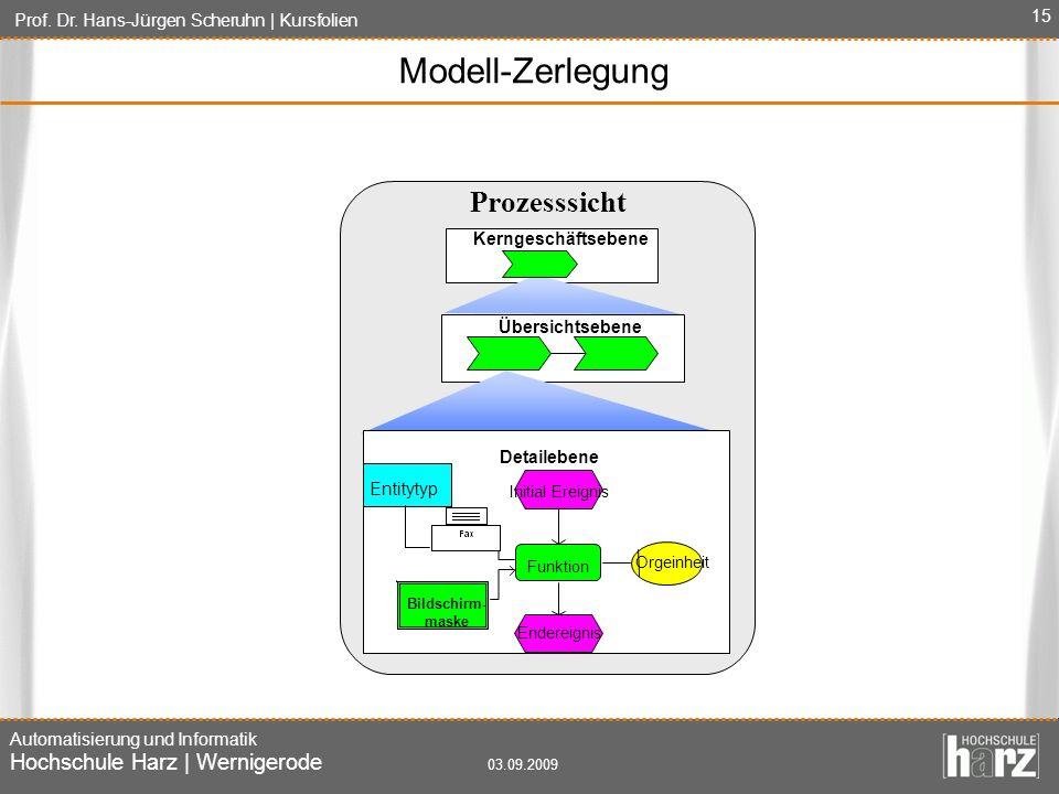 Modell-Zerlegung Prozesssicht Kerngeschäftsebene Übersichtsebene