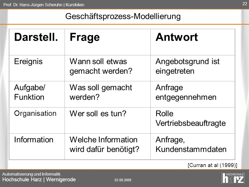 Geschäftsprozess-Modellierung