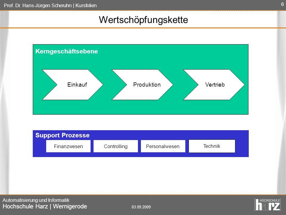 Wertschöpfungskette Kerngeschäftsebene Support Prozesse Einkauf