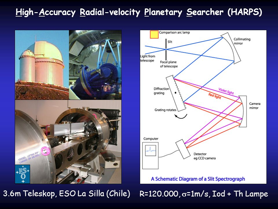 High-Accuracy Radial-velocity Planetary Searcher (HARPS)
