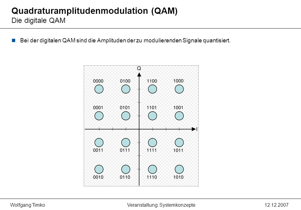 Quadraturamplitudenmodulation (QAM) Die digitale QAM