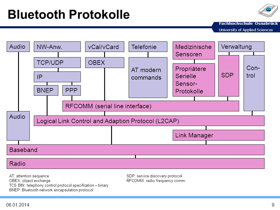 Bluetooth Protokolle Radio Baseband Audio