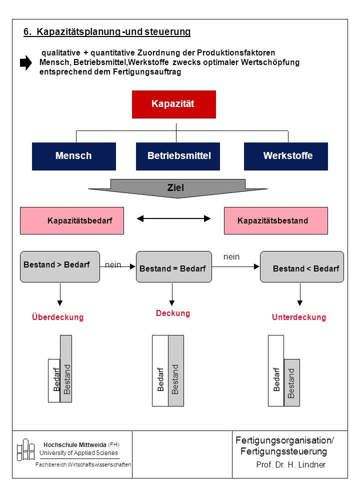 Kapazität 6. Kapazitätsplanung -und steuerung Kapazität Mensch