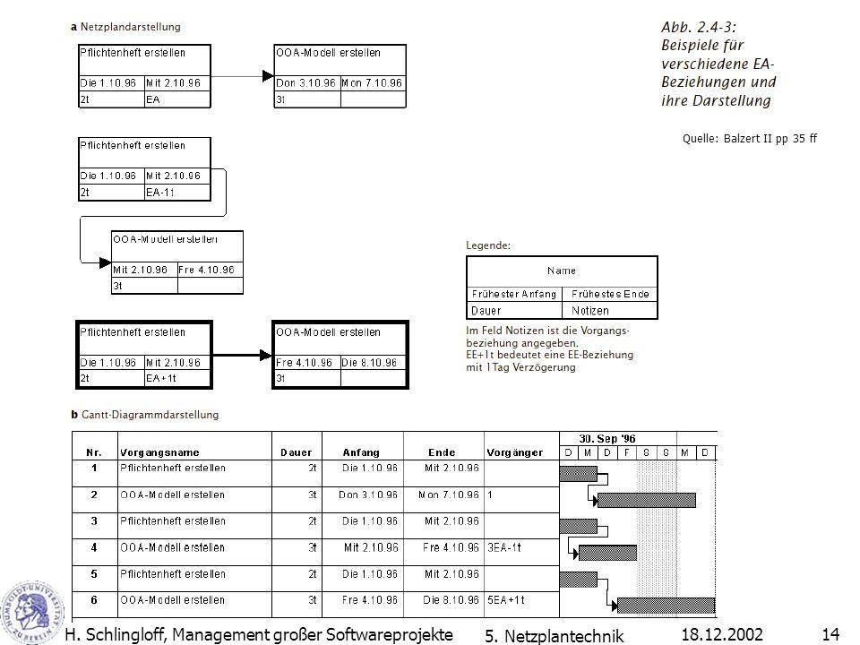H. Schlingloff, Management großer Softwareprojekte 5. Netzplantechnik