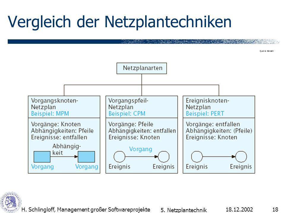 Vergleich der Netzplantechniken