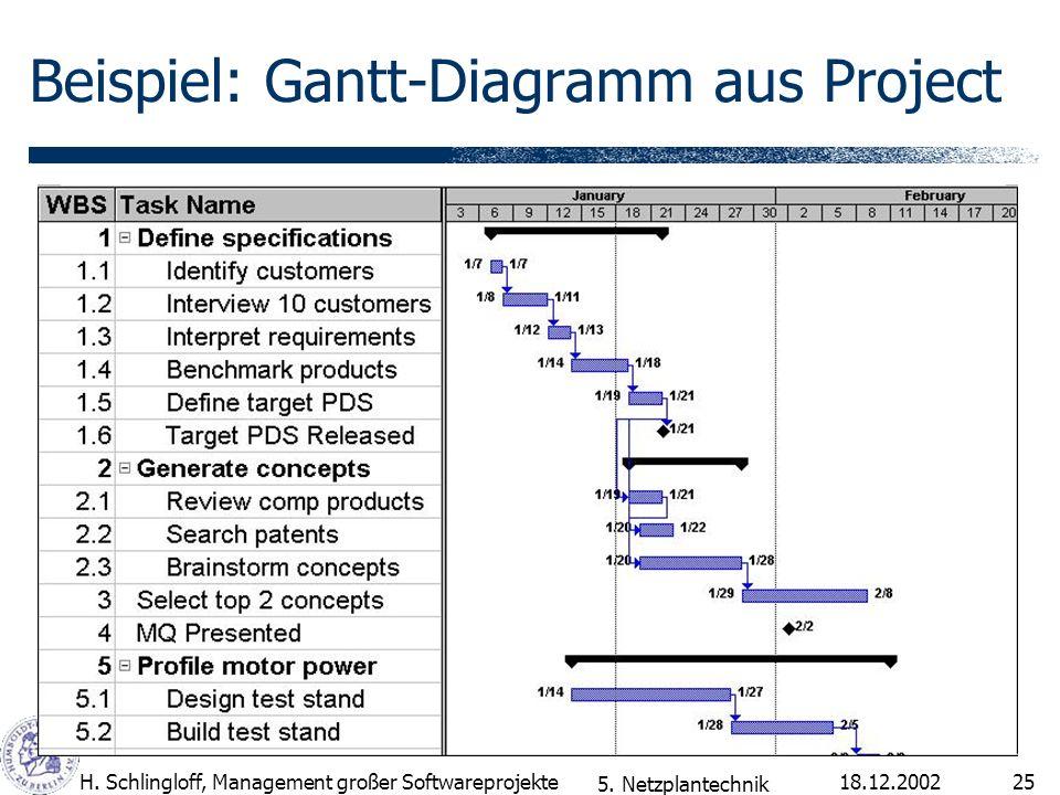 Beispiel: Gantt-Diagramm aus Project