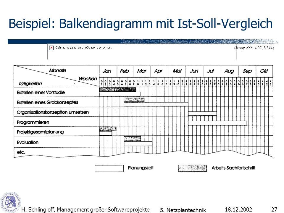 Beispiel: Balkendiagramm mit Ist-Soll-Vergleich
