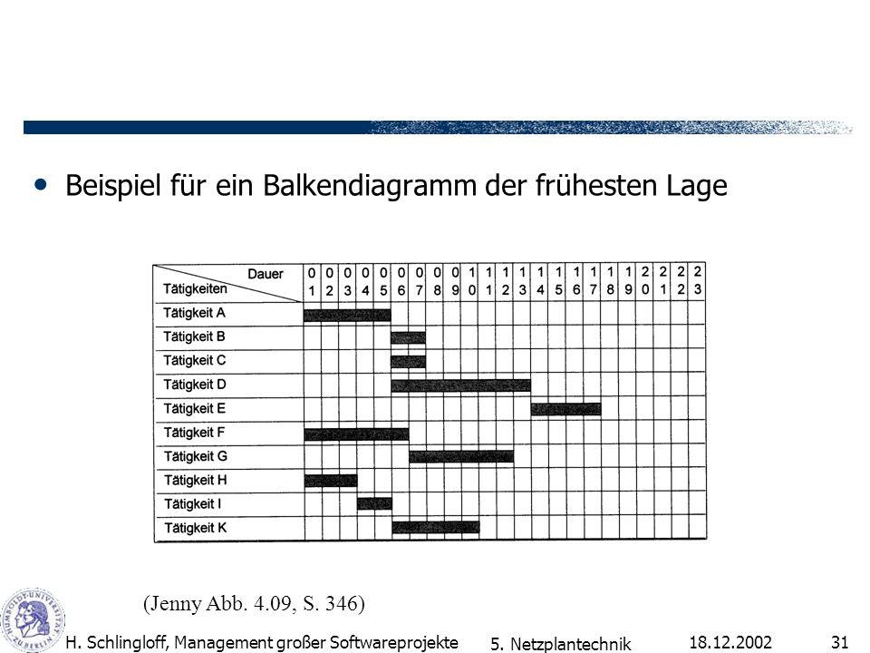 Beispiel für ein Balkendiagramm der frühesten Lage