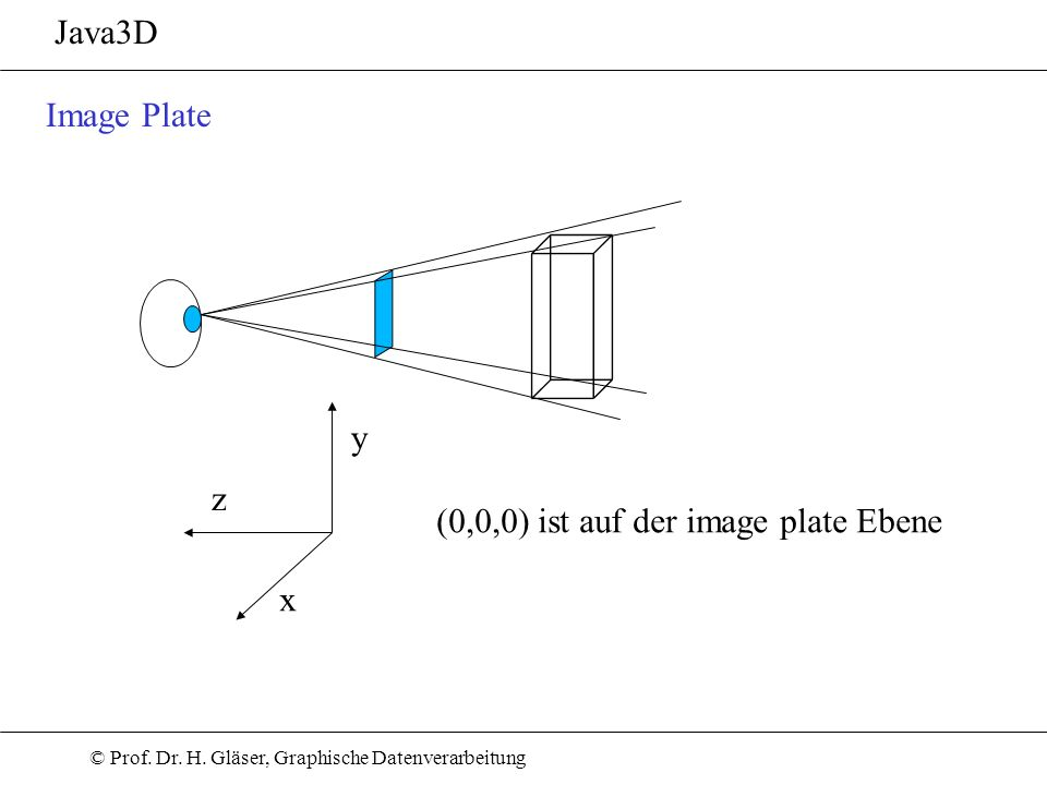 Java3D Image Plate y z (0,0,0) ist auf der image plate Ebene x