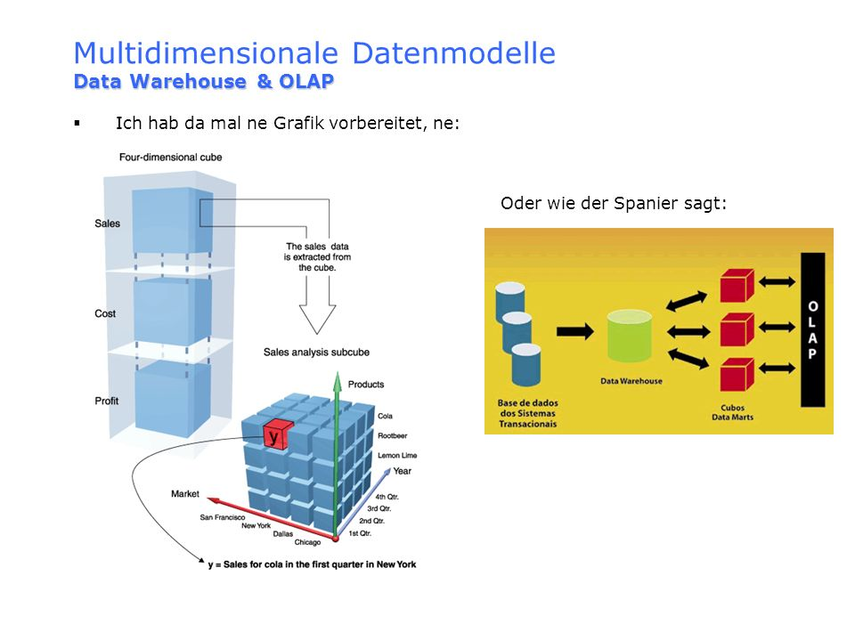 Multidimensionale Datenmodelle Data Warehouse & OLAP
