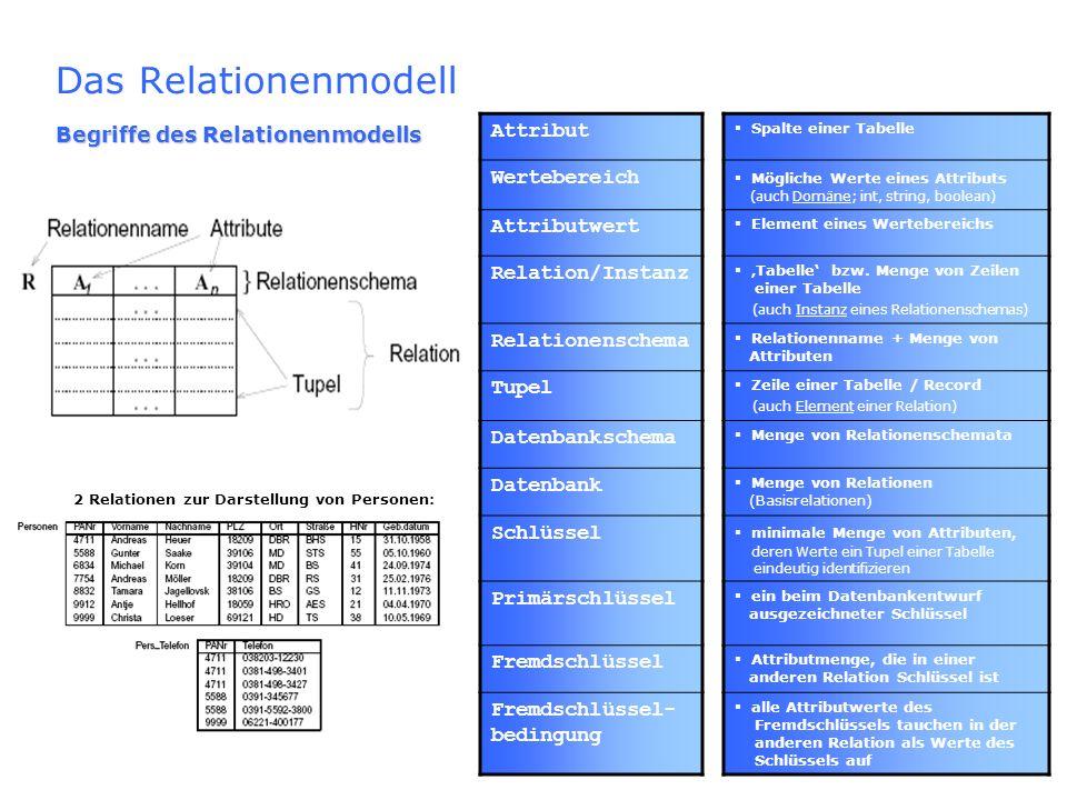 Das Relationenmodell Attribut Wertebereich Attributwert