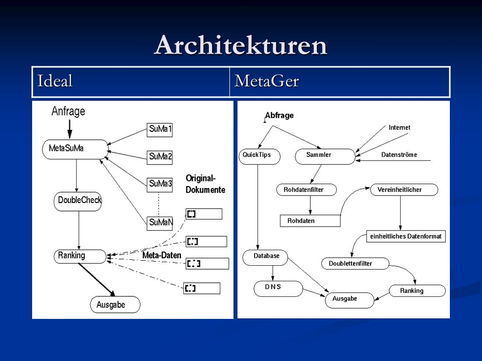 Architekturen Ideal MetaGer