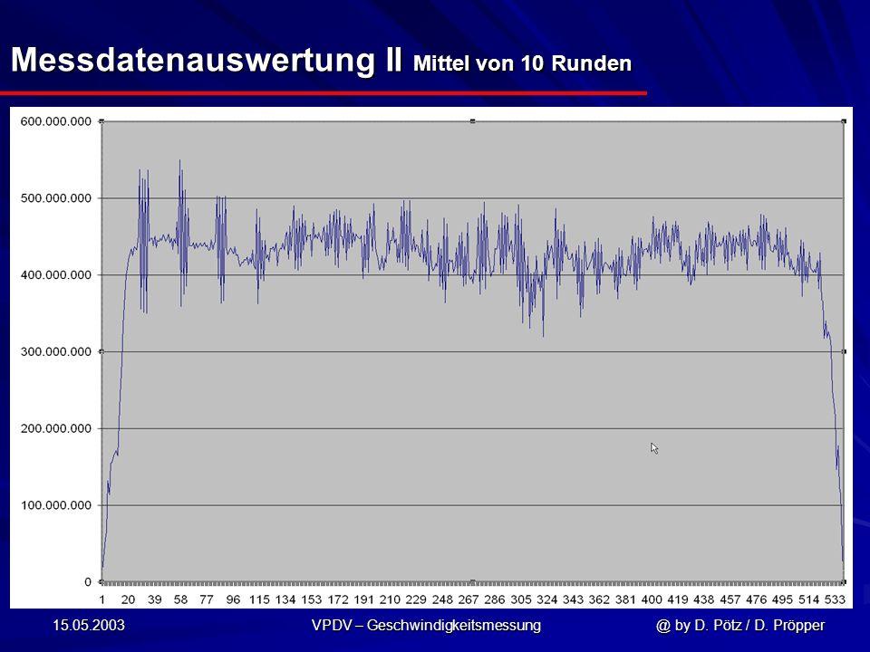 Messdatenauswertung II Mittel von 10 Runden