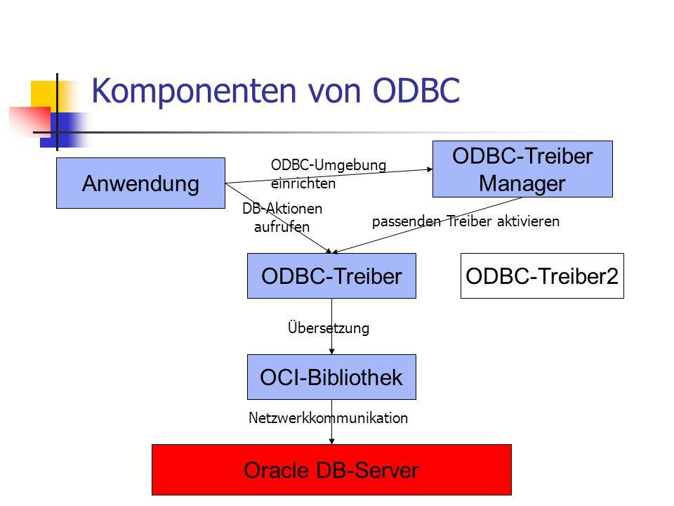 Komponenten von ODBC ODBC-Treiber Manager Anwendung ODBC-Treiber