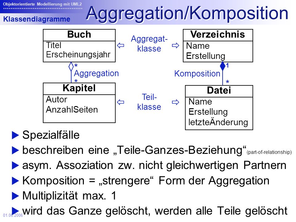 Aggregation/Komposition