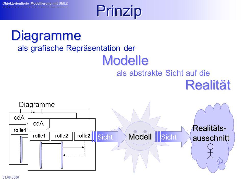 Prinzip Diagramme Modelle Realität als abstrakte Sicht auf die